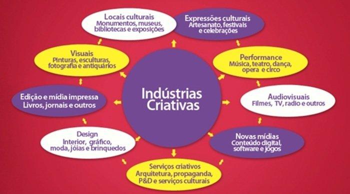 Scaled_economia-criativa-por-que-ela-substituir_-a-economia-tradicional